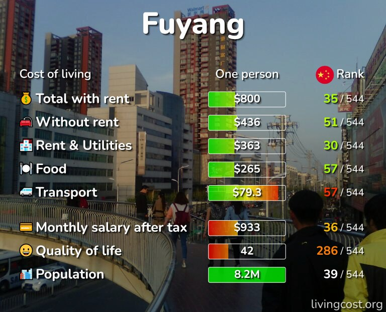 Cost of living in Fuyang infographic