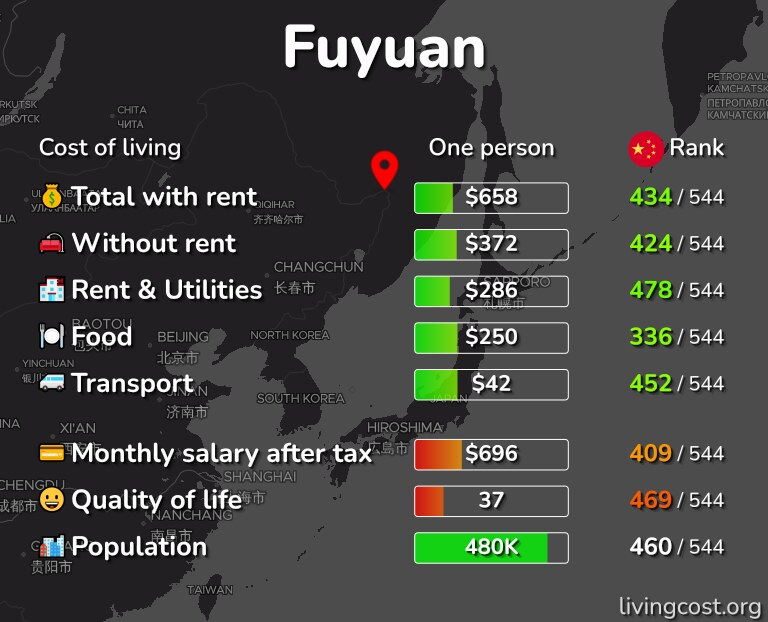 Cost of living in Fuyuan infographic