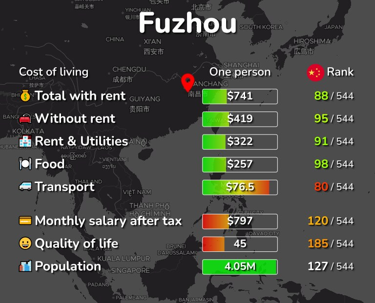 Cost of living in Fuzhou infographic