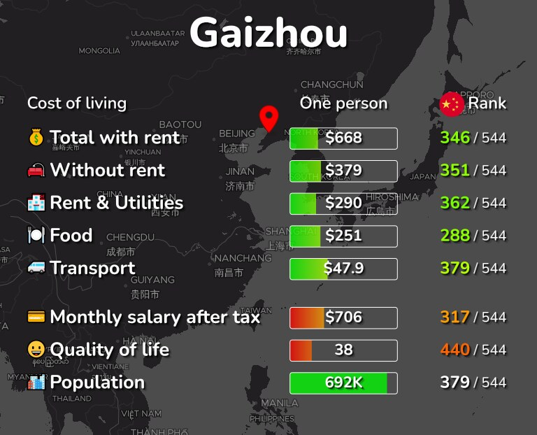Cost of living in Gaizhou infographic