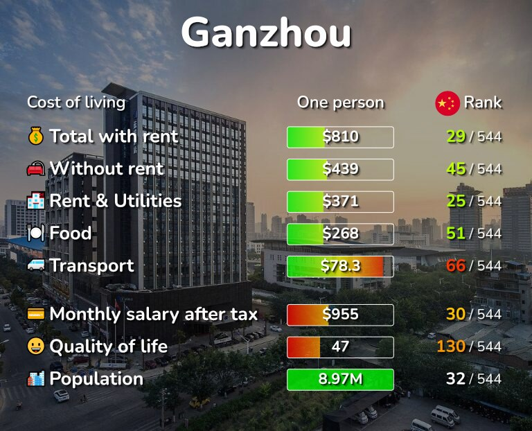 Cost of living in Ganzhou infographic