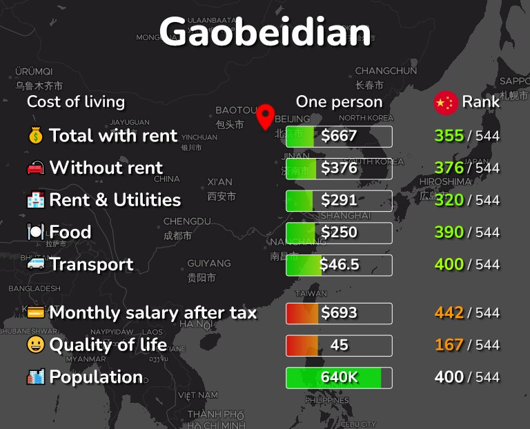 Cost of living in Gaobeidian infographic