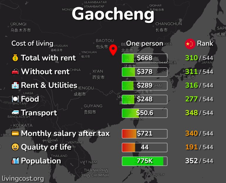 Cost of living in Gaocheng infographic