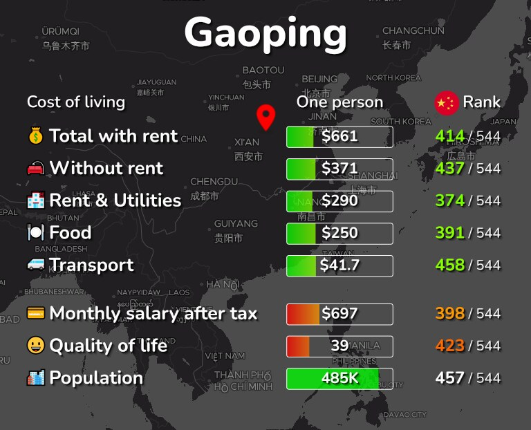 Cost of living in Gaoping infographic