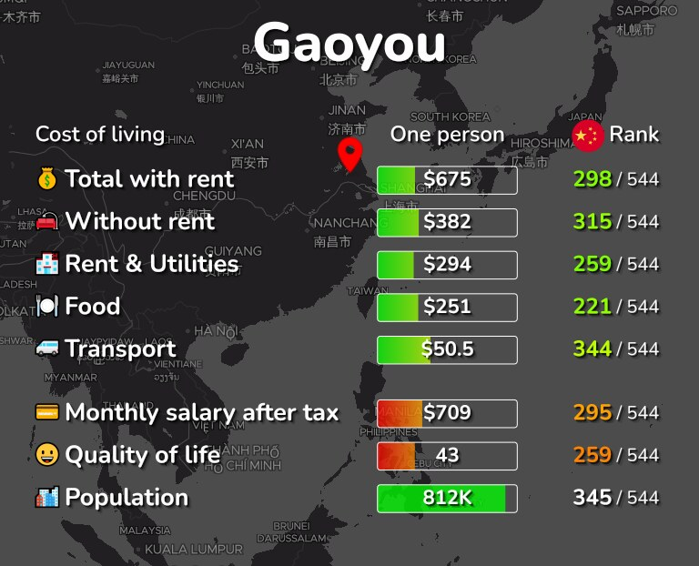 Cost of living in Gaoyou infographic