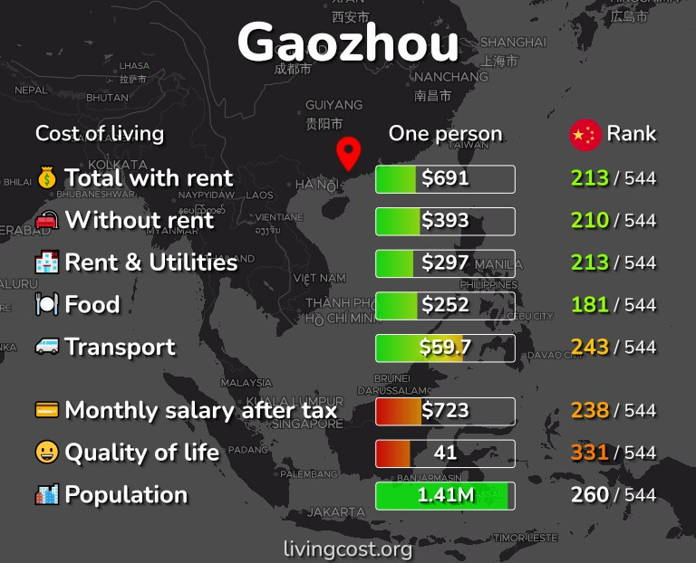 Cost of living in Gaozhou infographic