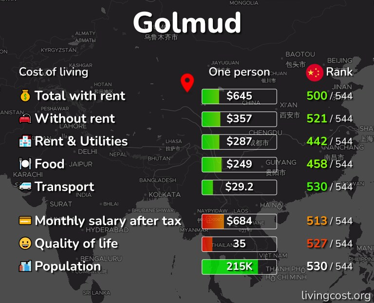 Cost of living in Golmud infographic