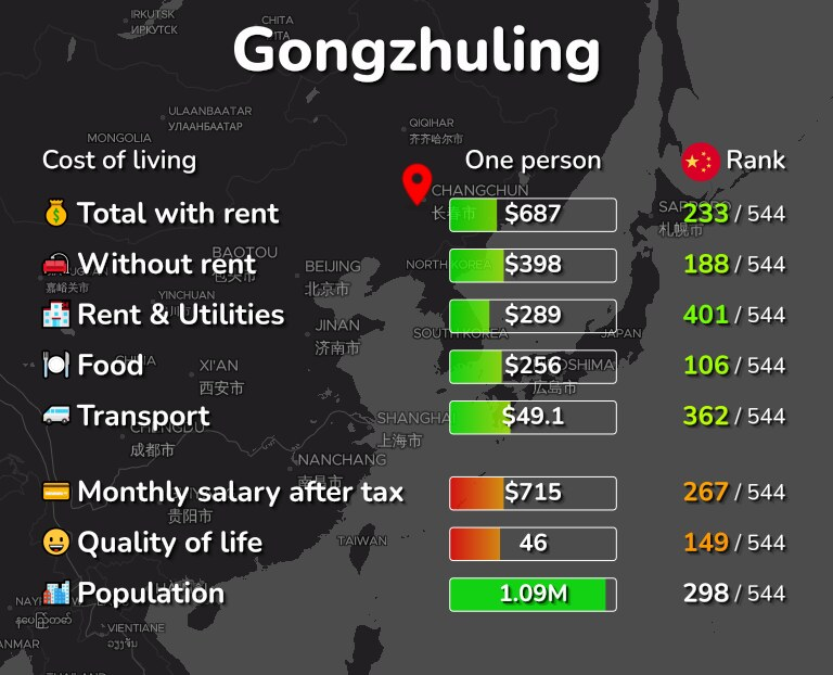 Cost of living in Gongzhuling infographic