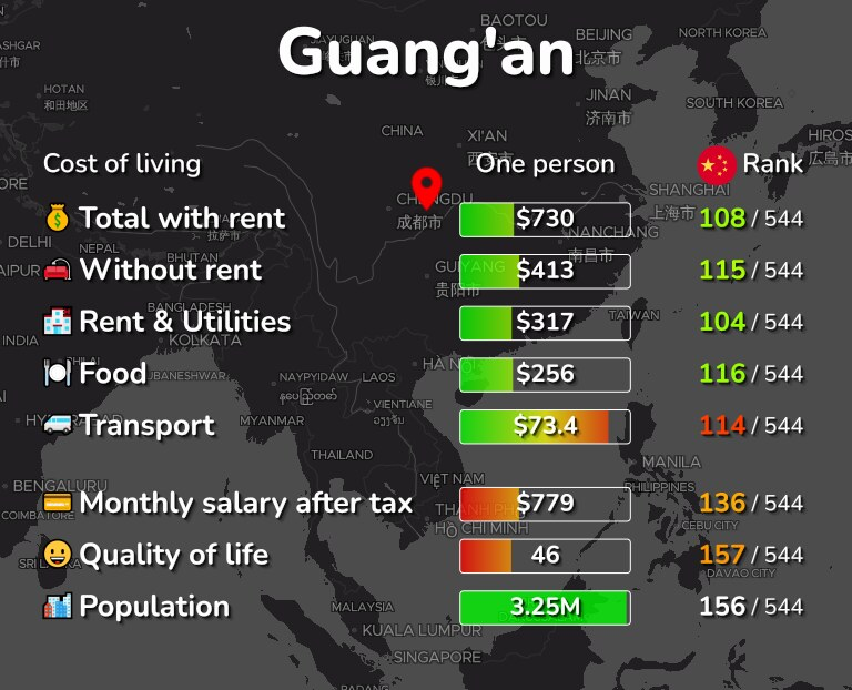 Cost of living in Guang'an infographic
