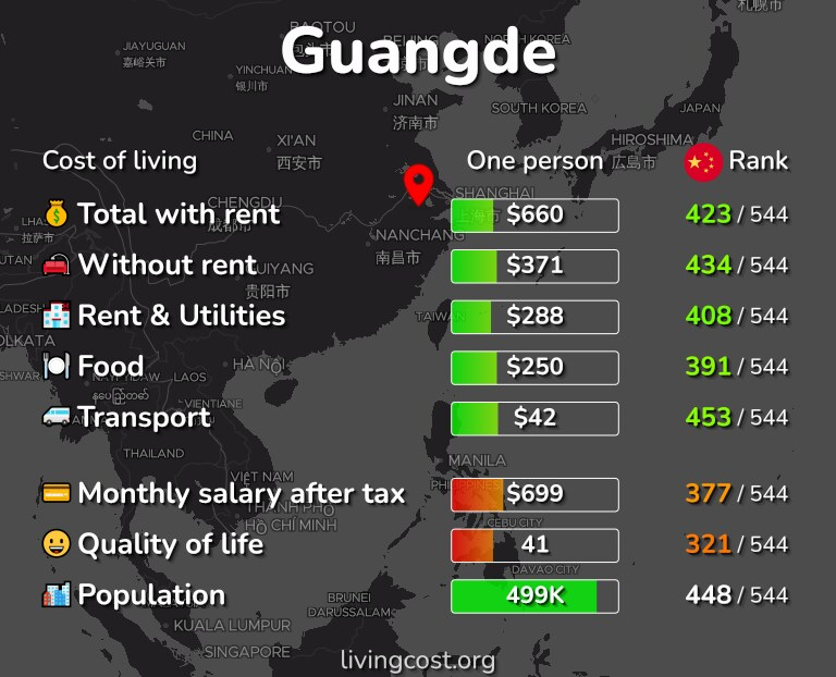 Cost of living in Guangde infographic