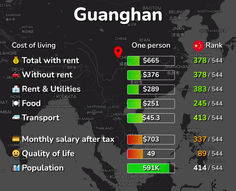 Cost of living in Guanghan infographic