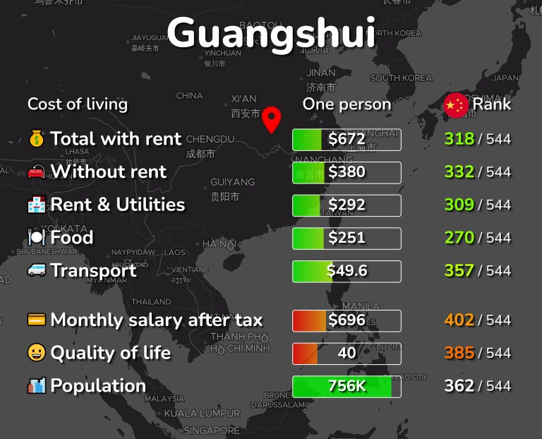 Cost of living in Guangshui infographic