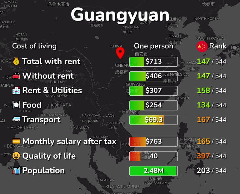 Cost of living in Guangyuan infographic