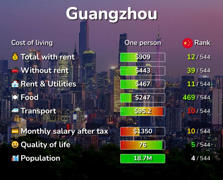Cost of living in Guangzhou infographic