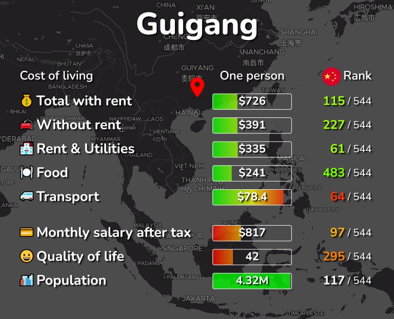 Cost of living in Guigang infographic