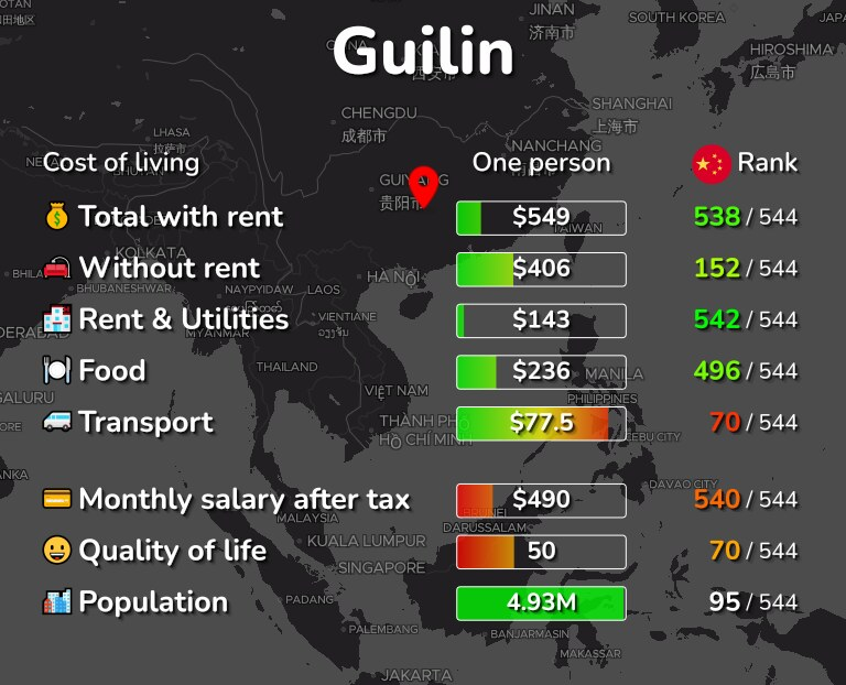 Cost of living in Guilin infographic