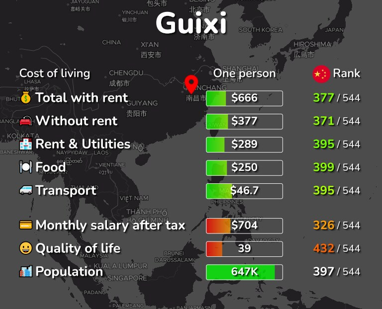 Cost of living in Guixi infographic
