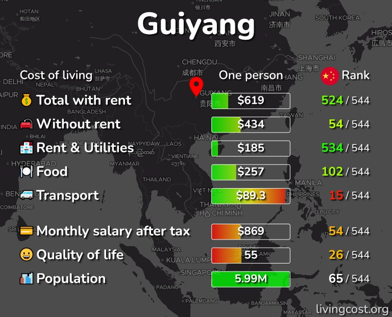 Cost of living in Guiyang infographic
