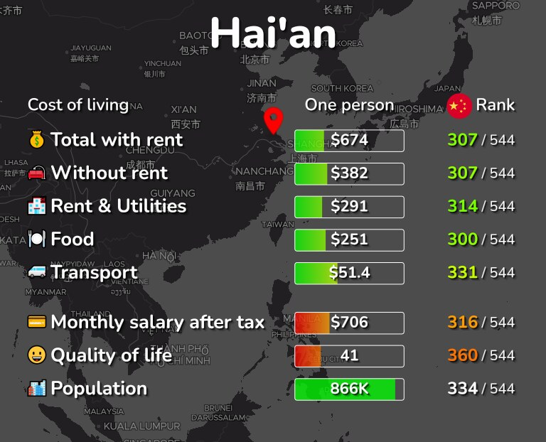 Cost of living in Hai'an infographic