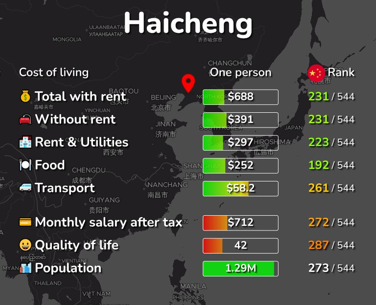 Cost of living in Haicheng infographic
