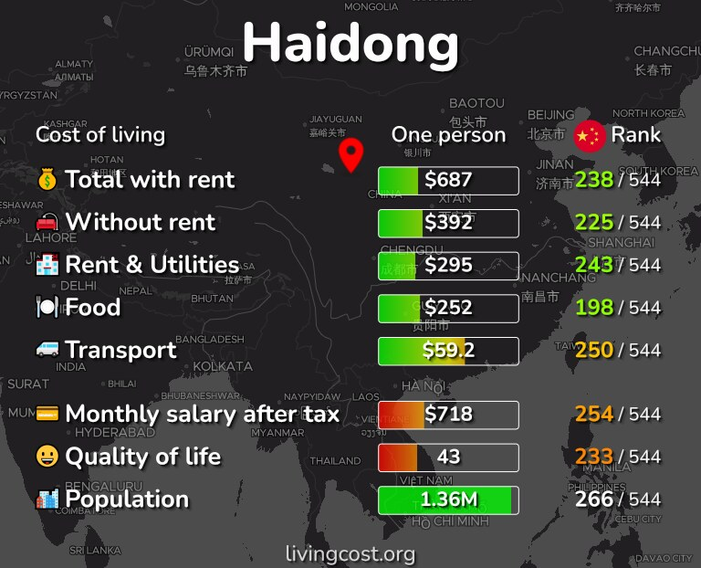 Cost of living in Haidong infographic