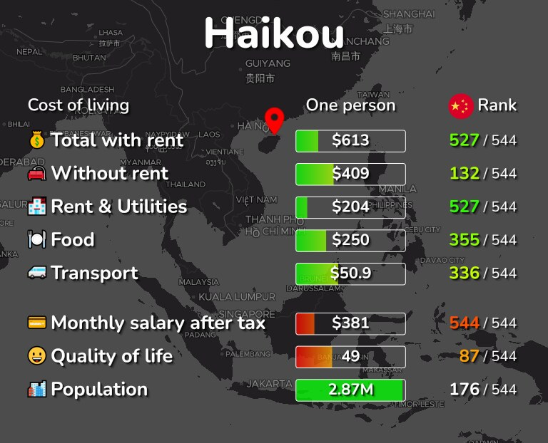Cost of living in Haikou infographic
