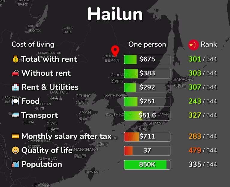 Cost of living in Hailun infographic