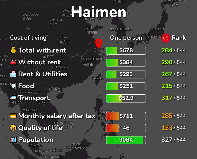 Cost of living in Haimen infographic