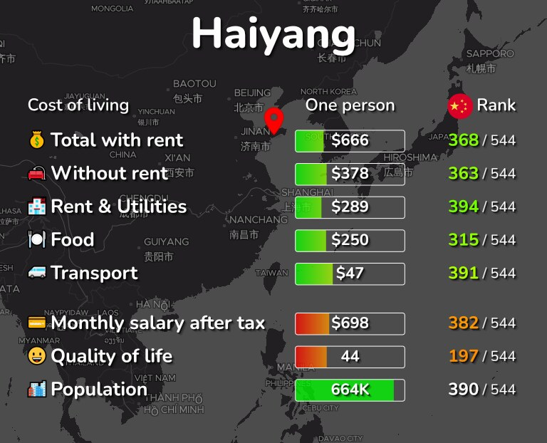 Cost of living in Haiyang infographic
