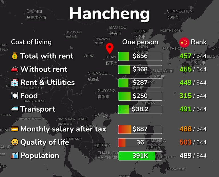 Cost of living in Hancheng infographic