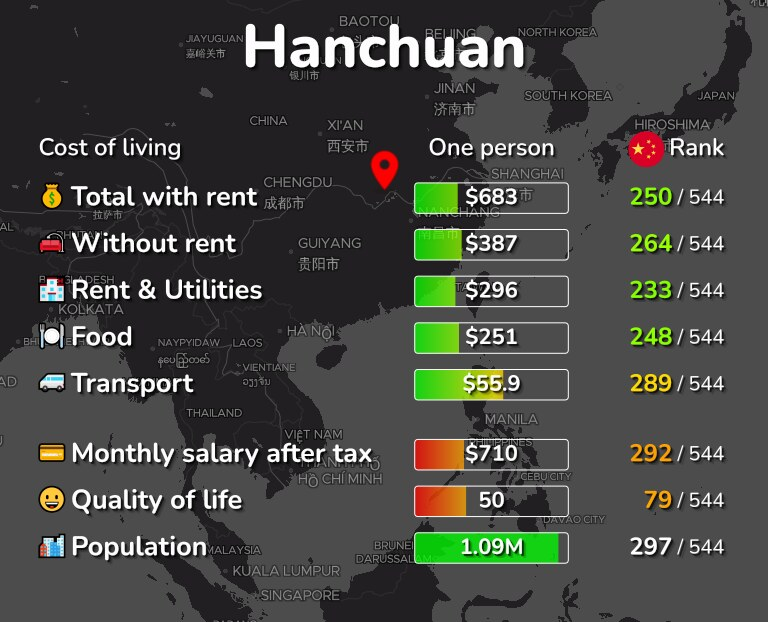 Cost of living in Hanchuan infographic