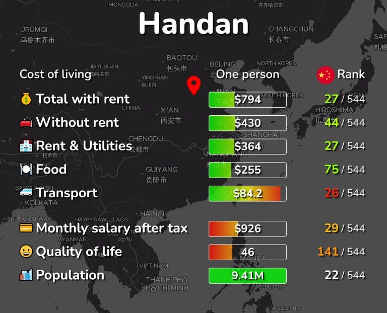 Cost of living in Handan infographic