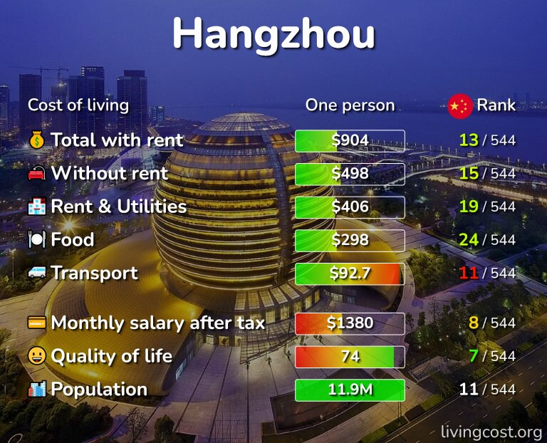 Cost of living in Hangzhou infographic