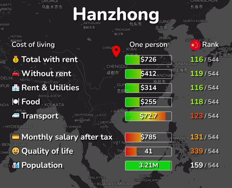 Cost of living in Hanzhong infographic