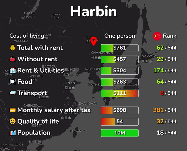Cost of living in Harbin infographic