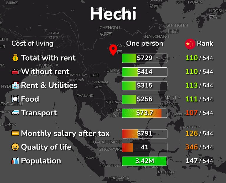 Cost of living in Hechi infographic