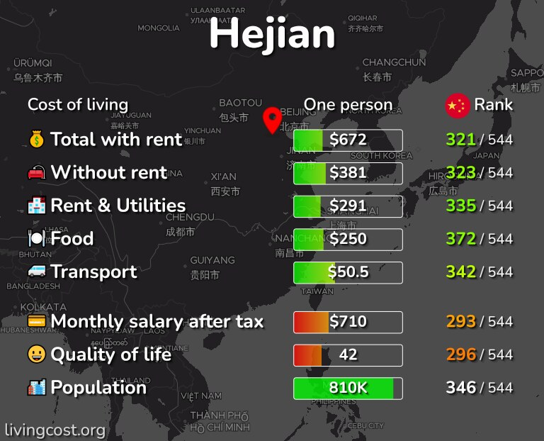 Cost of living in Hejian infographic