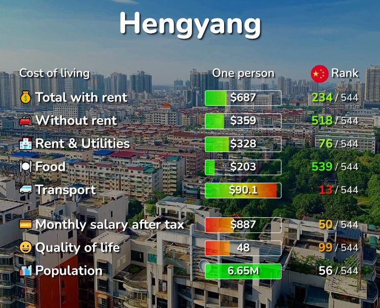 Cost of living in Hengyang infographic