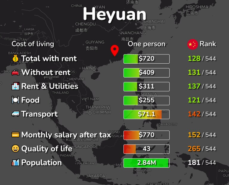 Cost of living in Heyuan infographic