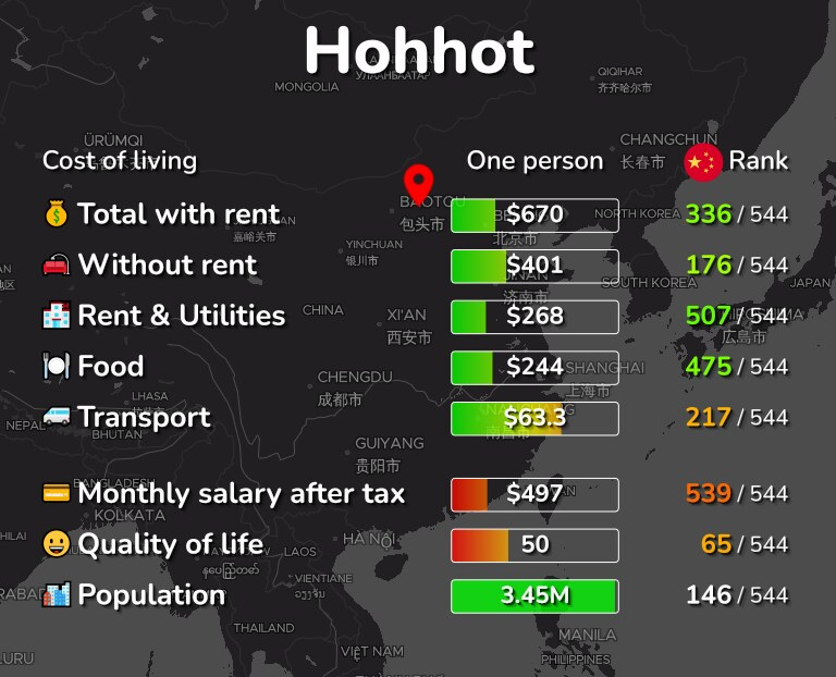 Cost of living in Hohhot infographic