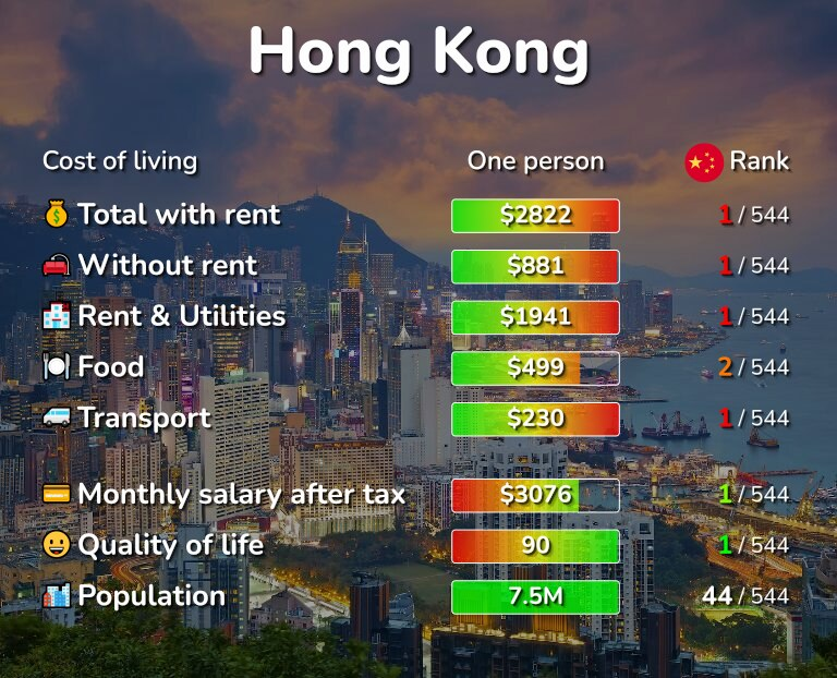 Cost of living in Hong Kong infographic