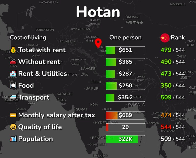 Cost of living in Hotan infographic