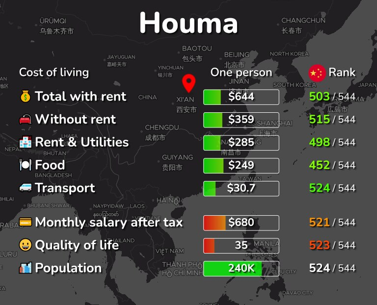 Cost of living in Houma infographic