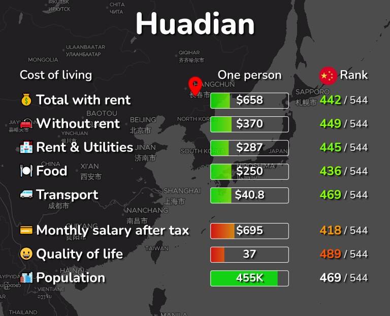 Cost of living in Huadian infographic
