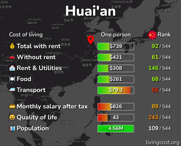 Cost of living in Huai'an infographic