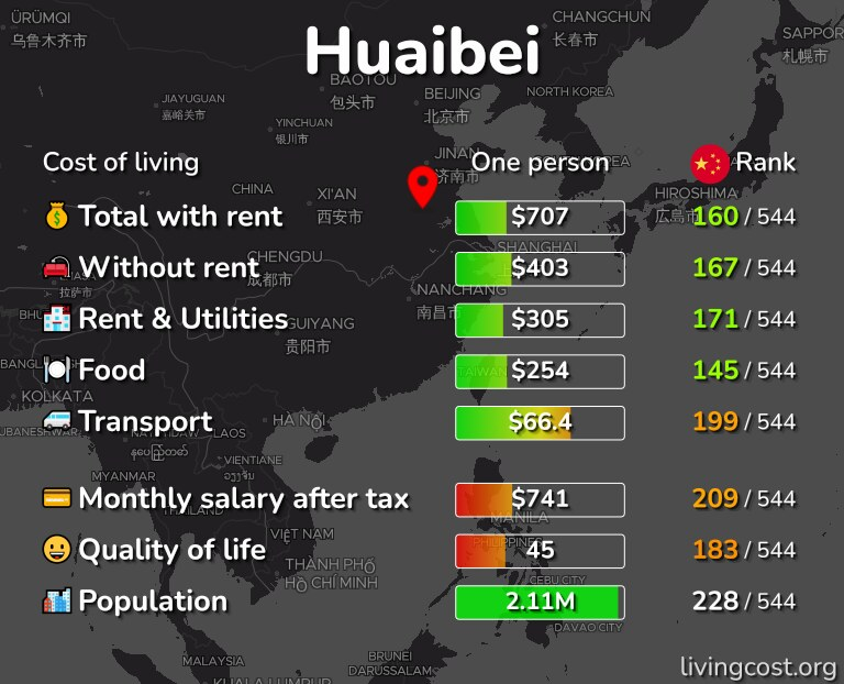 Cost of living in Huaibei infographic