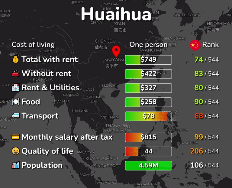 Cost of living in Huaihua infographic