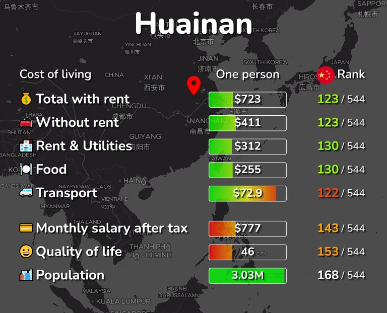 Cost of living in Huainan infographic