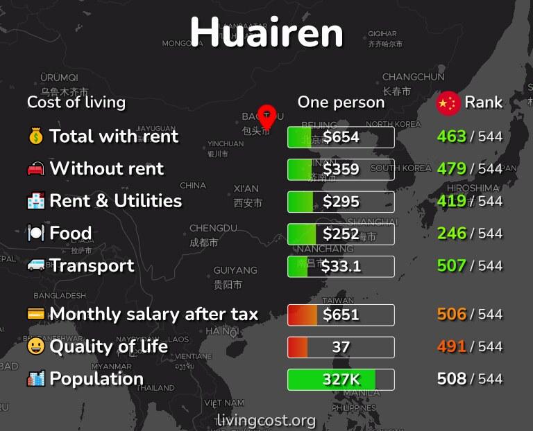 Cost of living in Huairen infographic