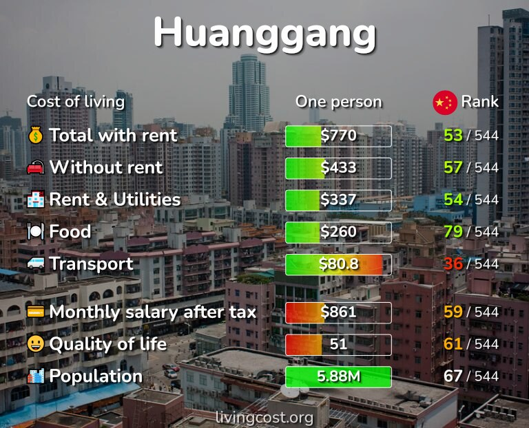 Cost of living in Huanggang infographic